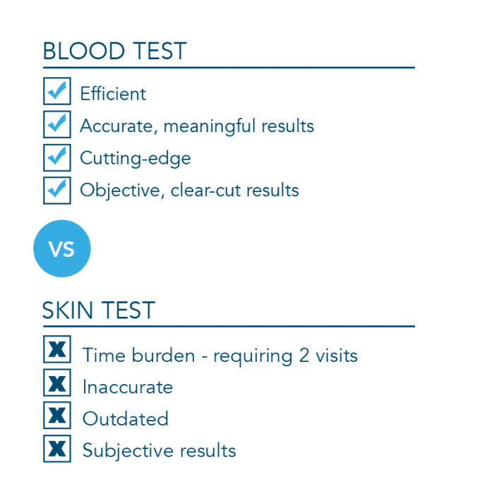 TB Blood Test vs Skin Test